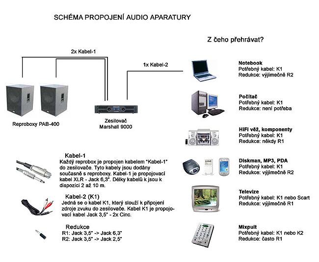schema zapojení zvukove techniky